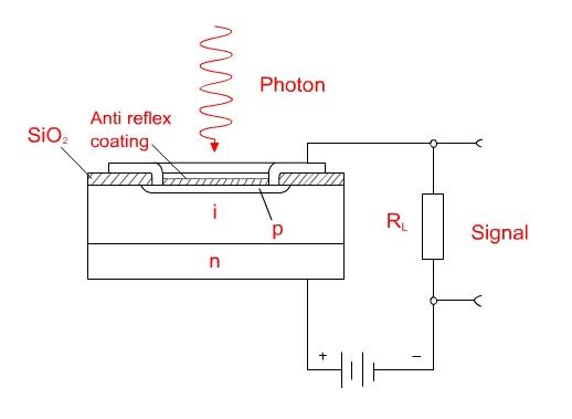 Pin Detector