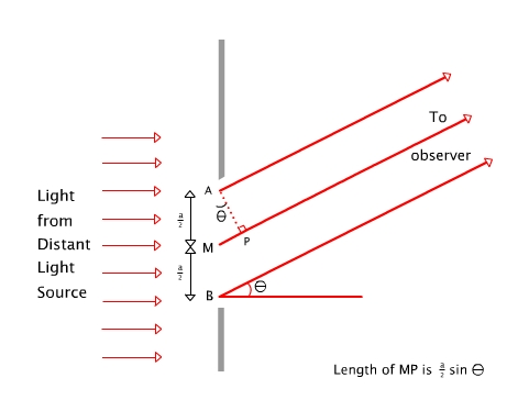 Concept of Diffraction